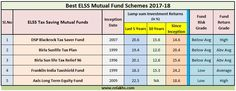 Best Tax Saving ELSS Mutual Fund Schemes in India for Financial Year 2017-18.