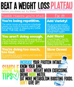 beating a weight loss plateau