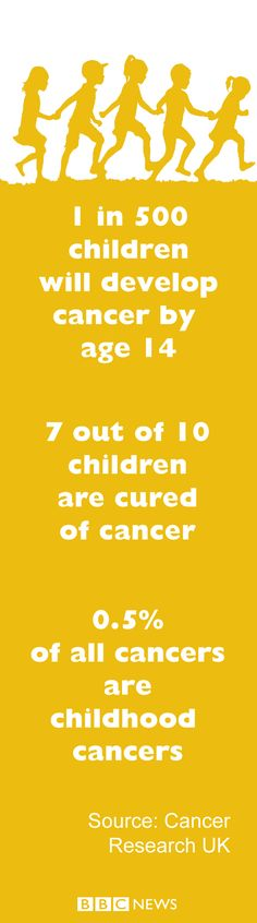 Hundreds of thousands of people are diagnosed with cancer every year in the UK. It is not one disease; there are over 200 different types, each with its own symptoms, methods of diagnosis and treatment. Cancer Research Uk, Family Matters, Signs And Symptoms, Childhood Cancer, Bbc News, About Uk, The Cure, Children, People