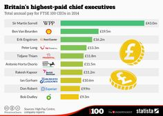 Infographic: Britain's highest-paid chief executives | Statista