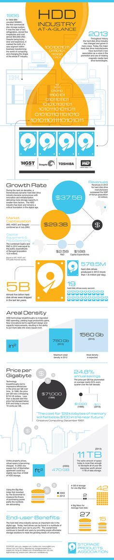 www.infographicbox.com #INFOGRAPHIC HDD Industry At-a-Glance: This infographic presents the history of the hard disk drive industry in graphic elements that condenses the incredible story of storage innovative and how it has kept pace with the exploding demand.