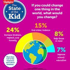Kids want a kinder world!