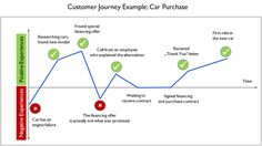 Customer Journey Map for Other Retail