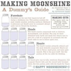 A guide to making proper cuts when distilling. This guide will show how to make better cuts when distilling moonshine Homemade Moonshine, How To Make Moonshine, Apple Pie Moonshine, Making Moonshine, Moonshine Kit, Home Distilling, Distilling Alcohol, Homemade Alcohol, Homemade Liquor