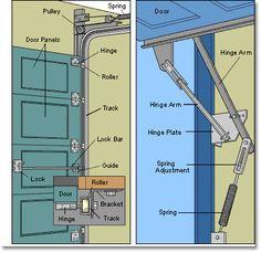 Garage Door Maintenance Garage Door Handles, Garage Door Parts, Garage Gate, Diy Garage Door, Garage Door Springs, Overhead Garage Door, Garage Door Makeover, Garage Door Repair, Garage Door Spring Replacement