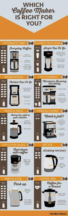 The Ultimate #coffee Maker Buying Guide infographic & FlexBrew® Giveaway Contest