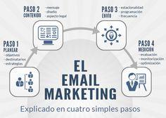El #emailmarketing explicado en 4 simples pasos. Marketing Viral, Inbound Marketing, Marketing Digital, Online Marketing, Blogging, Marca Personal, Community Manager, Management, Social Media