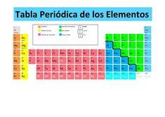 tabla periodica para imprimir hd tabla periodica dinamica table periodica completa table periodica elementos table periodica groups table periodica con