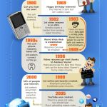 How Our Job Search Has Evolved [Infographic]  - pinned by Private Practice from the Inside Out at http://www.AllThingsPrivatePractice.com