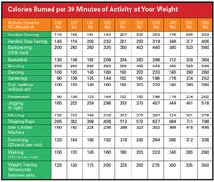 Calories Burned per 30 Minutes of Activity at Your Weight