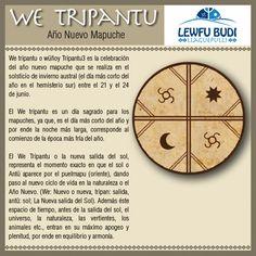 we tripantu - Buscar con Google Educacion Intercultural, Argentine, Learn Art, Chili, Wicca, Google, Country, Tattoo Ideas, Block Prints