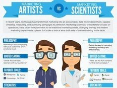 Marketing Scientists vs. Marketing Artists | Digital Marketing Infographics | ExactTarget | AP infographs | Scoop.it