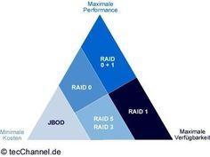 Balance: Die Auswahl eines RAID-Levels erfordert einen Kompromiss zwischen Kosten sowie Performance- und Sicherheitsanforderungen.