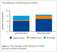Pour plus de 80% des acquéreurs, les critères ESG peuvent bloquer ou faire baisser le prix d'un accord de fusion-acquisition. http://pwc.to/15JdJxV
