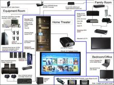 home theater wiring diagrams google search basement family room rh pinterest co uk home cinema wiring diagram home theater wiring diagram software