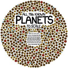 Los 786 planetas conocidos a escala (Se puede ver el Sistema Solar)