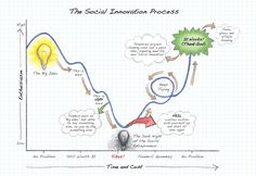 Infographic: The Social Innovation Process   Innov8Social - Exploring Social Innovation