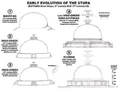 Evolution of the Stupas