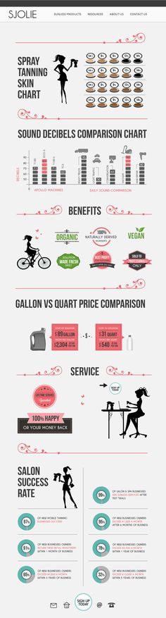 Sjolie infographic design by N.C.L.E