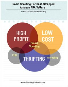 Why Scout for Amazon FBA Inventory at Thrift Stores?  Low Cost, High Profit!