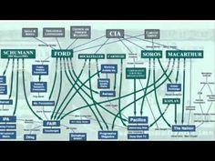 Democracy Now EXPOSED! Soros & Rockefeller Funded N.W.O. Propaganda