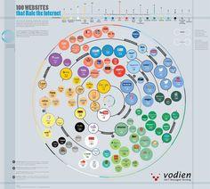 Aunque hay centenares de millones de sitios web en la Red global, un centenar son los  'reinan' en Internet. ¿Cuáles son?
