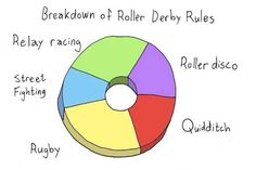 Breakdown of a Roller Derby Rules ; Roller Disco, Roller Derby, Track Roller, Street Fights, Make New Friends, Motivation, Quotes, Kettle, Skate