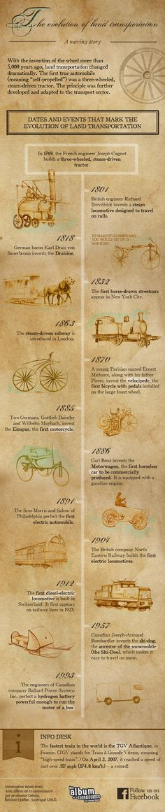 Infographic: The evolution of land transportation. With the invention of the wheel more than 5,000 years ago, land transportation changed dramatically.
