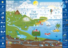 Here's a fabulous new water cycle diagram from the USGS. ciclo del, school, kid poster, educ, kids, del agua, posters, water cycle, scienc