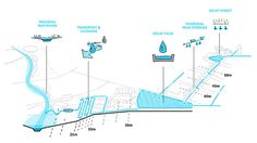 rainproof-URBANISTEN_project-Ringsted-04_using-topography-to-delay,-transport-and-store-rainwater