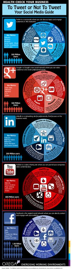 "SOCIAL MEDIA -         Check-list -         ""Orega Health Check - To Tweet or Not To Tweet | Orega""."