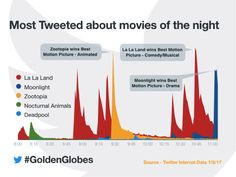 five most talked about films, and how they stacked up throughout the night, golden globes