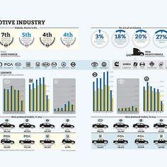 Conoce a fondo la industria automotriz en México en nuestra Revista Negocios y consigue la infografía en Pinterest: http://ow.ly/JPCg305KG9P