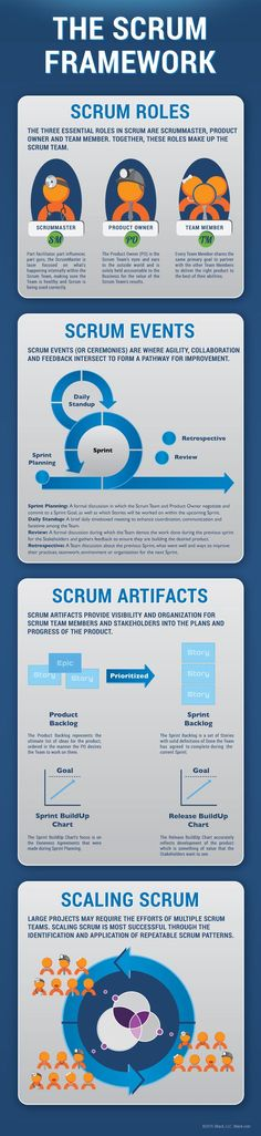 In our never ending quest to provide Scrum tools you can use, we present our latest Infographic; The Scrum Framework. Leadership, Business Analyst, Change Management, Information Technology, Web Design, Innovation, How To Plan, Software Testing, Agile Software Development