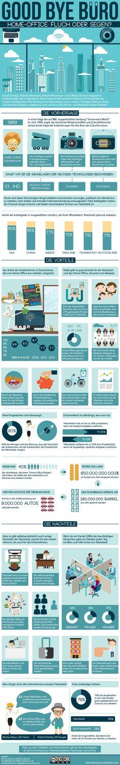 Step-by-Step Guide to - Fluch oder Segen? Social Web, Social Business, Social Media, Seo Marketing, Online Marketing, Grafik Design, New Work, Infographics, Productivity