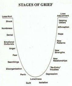 Helps to understand your feelings