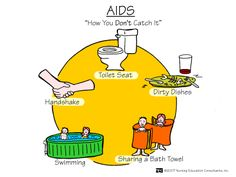 AIDS - How You Dont Catch It | Nursing Mnemonics and Tips