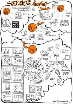 sketchnote manifesto Sketchnotes I love it Артскрайбинг Visual Thinking, Design Thinking, Sketch Notes, Sketch A Day, Interaction Design, Visual Design, Visual Note Taking, Arrow Drawing, Art Du Fil