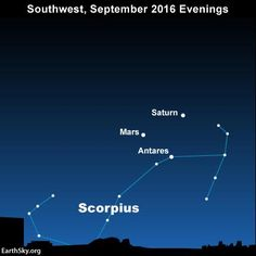 You won't need an optical aid to see the planets Mars and Saturn, plus the star…