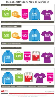 Promotional Products Make an Impression