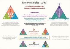 Tetryonics 03.01 - Zero Point Fields