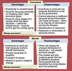 what are the advantages and disadvantages of a mixed economy