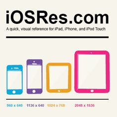 iPhone, iPad, and iPod Touch resolution dimensions in a quick visual reference card.