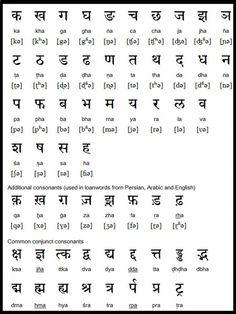 Hindi alphabet pronunciation and