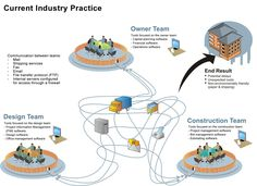 Diagram of Integrated Project Delivery (IPD) current industry practice