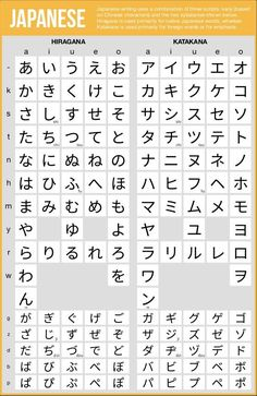 Japanese Hiragana and Katakana charts
