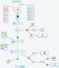 """Getting Things Done - Principes de base. Concept map réalisée avec le logiciel XMind. Elle illustre les """"flux de travail"""" dans la méthode GTD : comment trier l'information et qu'en faire ? Comment la traduire en action ?"""