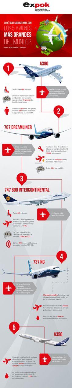 ¿Cuánto contaminan los aviones más grandes del mundo?. http://www.expoknews.com/cuanto-contaminan-los-aviones-mas-grandes-del-mundo/