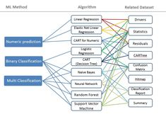 This data science project focuses on building an AI/ML model to predict the price performance of a stock based on financial data extrapolated from the S&P 500 list of companies. The data are… Machine Learning Methods, Machine Learning Deep Learning, Ml Algorithms, Stock Ticker, Logistic Regression, Normal Distribution, Linear Regression, Decision Tree