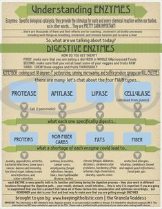 Want help understanding digestive enzymes? Learn more: http://keepingitholistic.com/understanding-enzymes